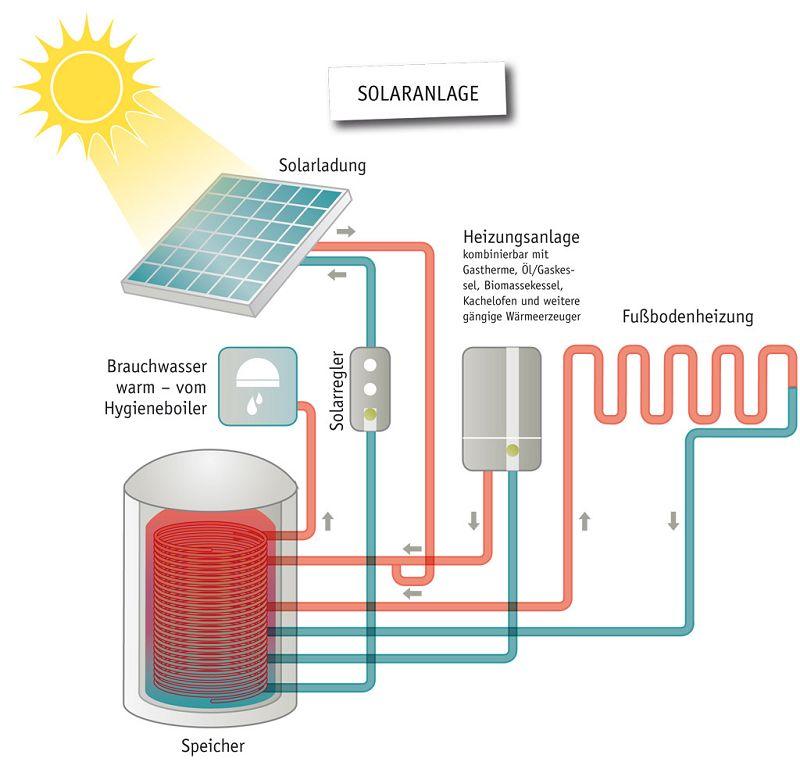 Innovative Heizsysteme energiesparhäuser beheizen mit solarspeicher technik streif
