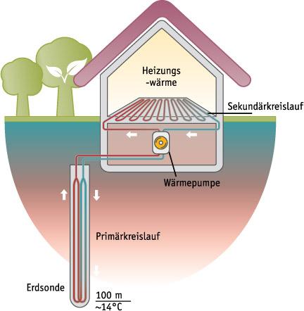 erdw rme und geothermie f r umweltfreundliches heizen in energiesparh usern von streif. Black Bedroom Furniture Sets. Home Design Ideas